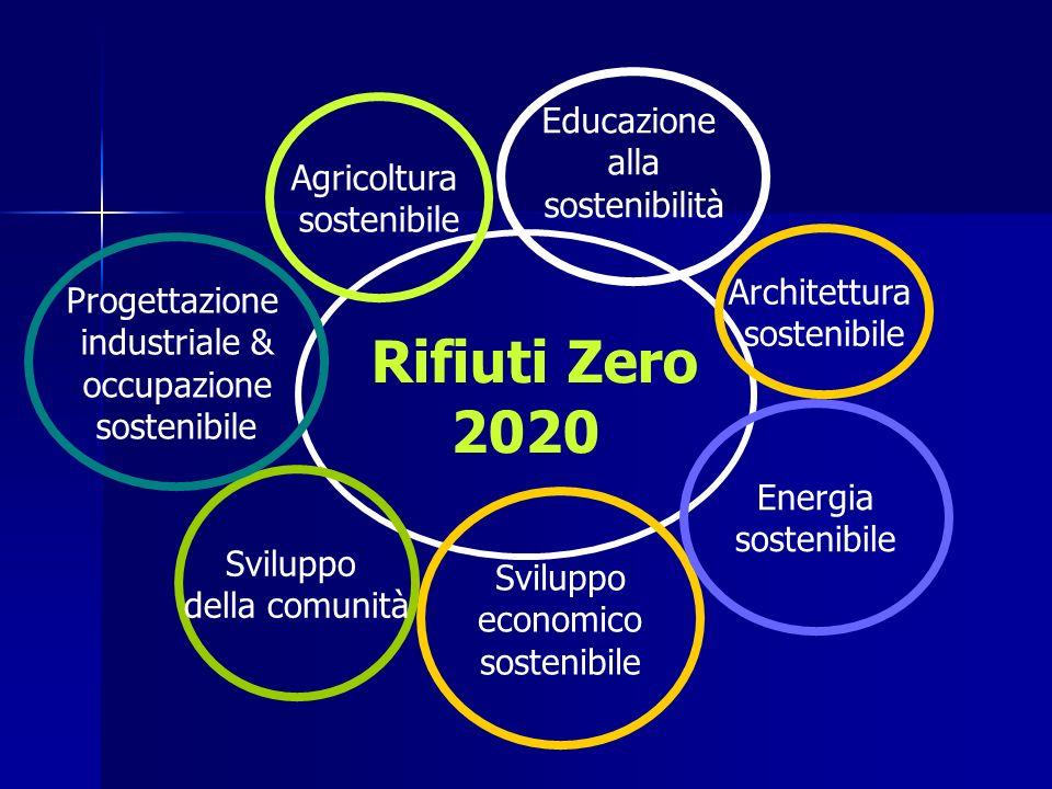 2020 Rifiuti Zero Educazione alla Agricoltura sostenibilità