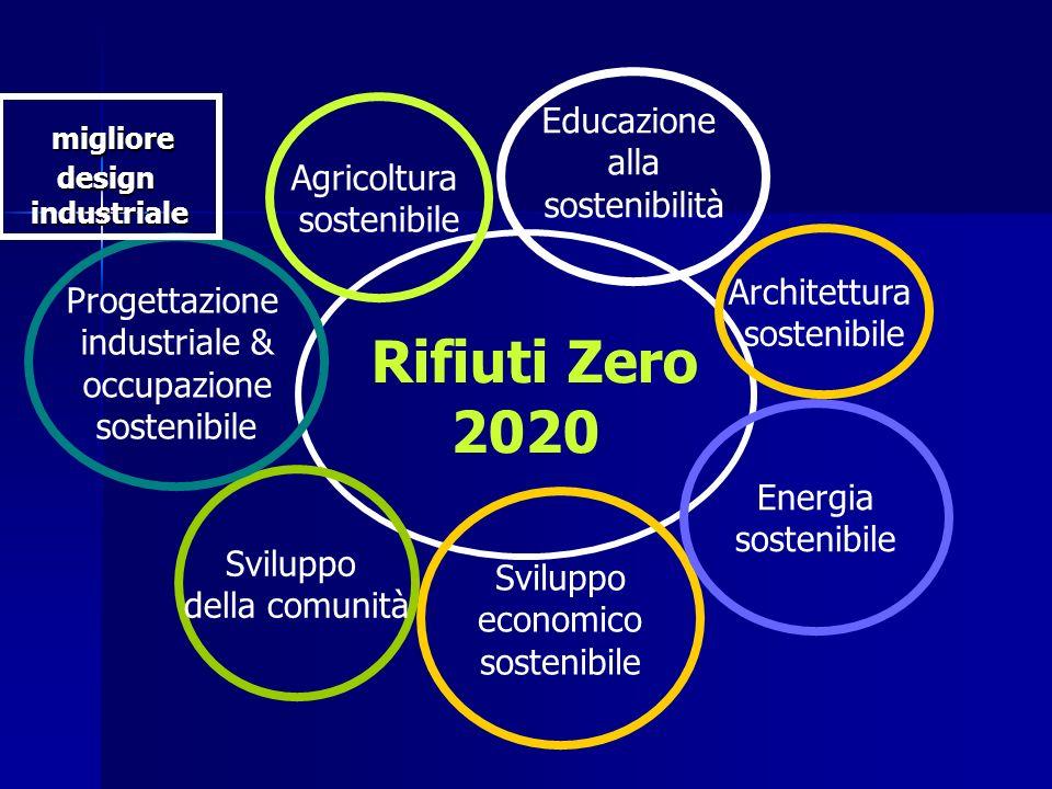 2020 Rifiuti Zero migliore Educazione alla Agricoltura sostenibilità