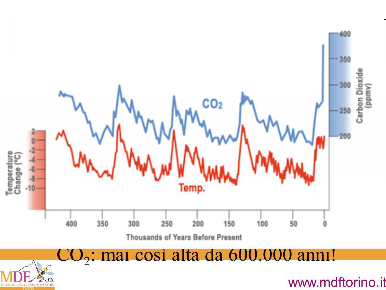 CO2: mai così alta da 600.000 anni!