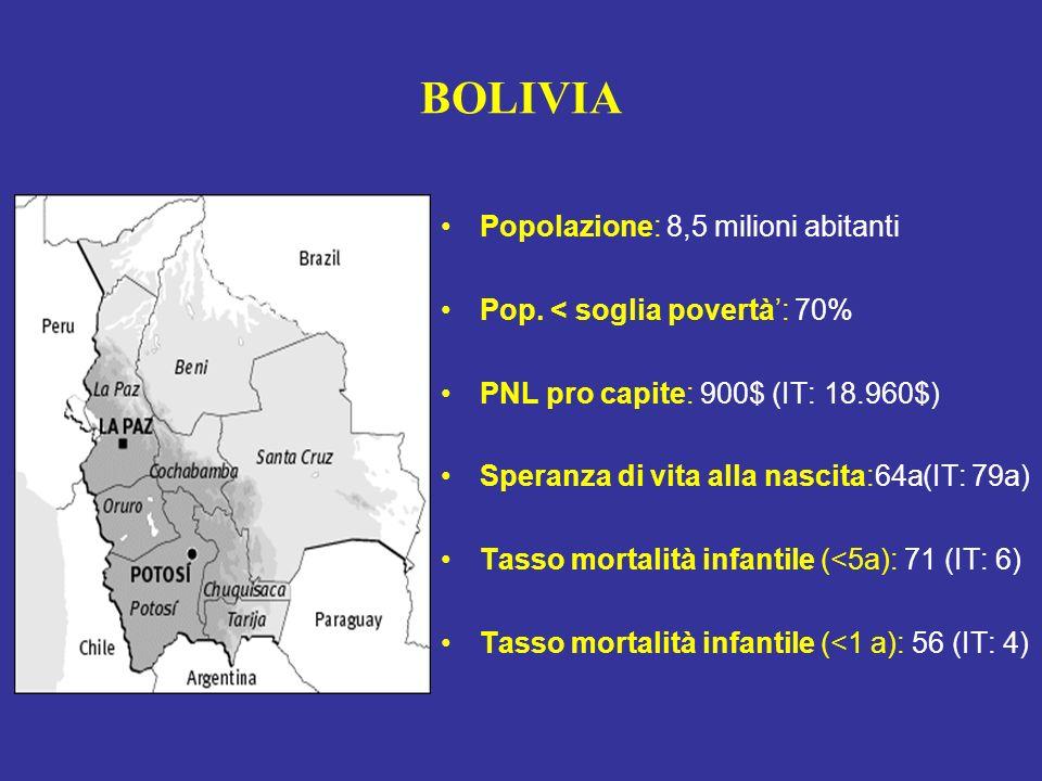 BOLIVIA Popolazione: 8,5 milioni abitanti