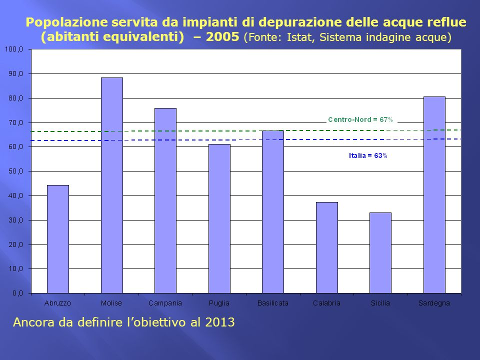 Popolazione servita da impianti di depurazione delle acque reflue (abitanti equivalenti) – 2005 (Fonte: Istat, Sistema indagine acque)