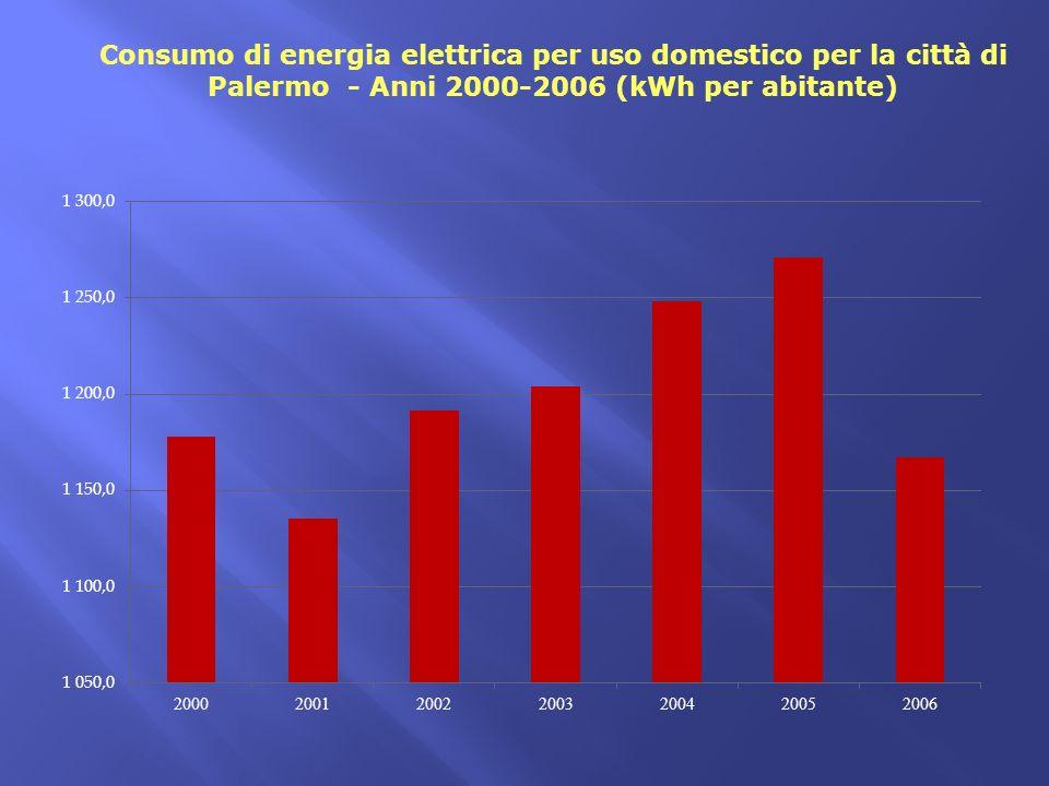 Consumo di energia elettrica per uso domestico per la città di Palermo - Anni 2000-2006 (kWh per abitante)