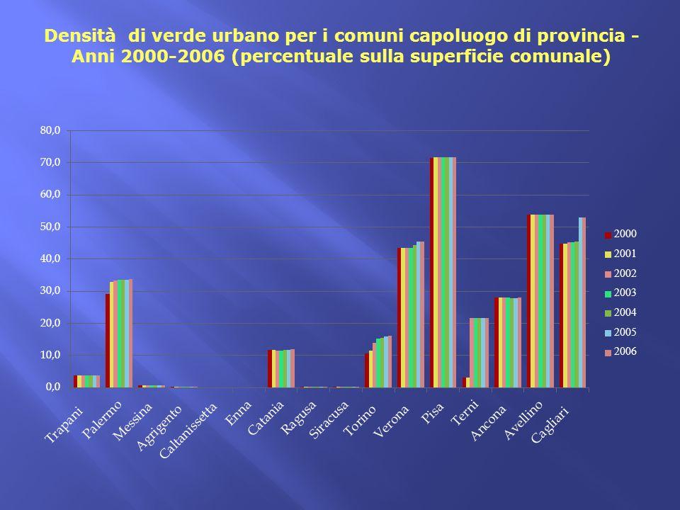 Densità di verde urbano per i comuni capoluogo di provincia - Anni 2000-2006 (percentuale sulla superficie comunale)