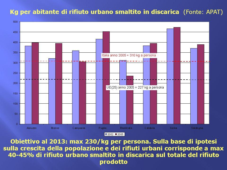 Kg per abitante di rifiuto urbano smaltito in discarica (Fonte: APAT)