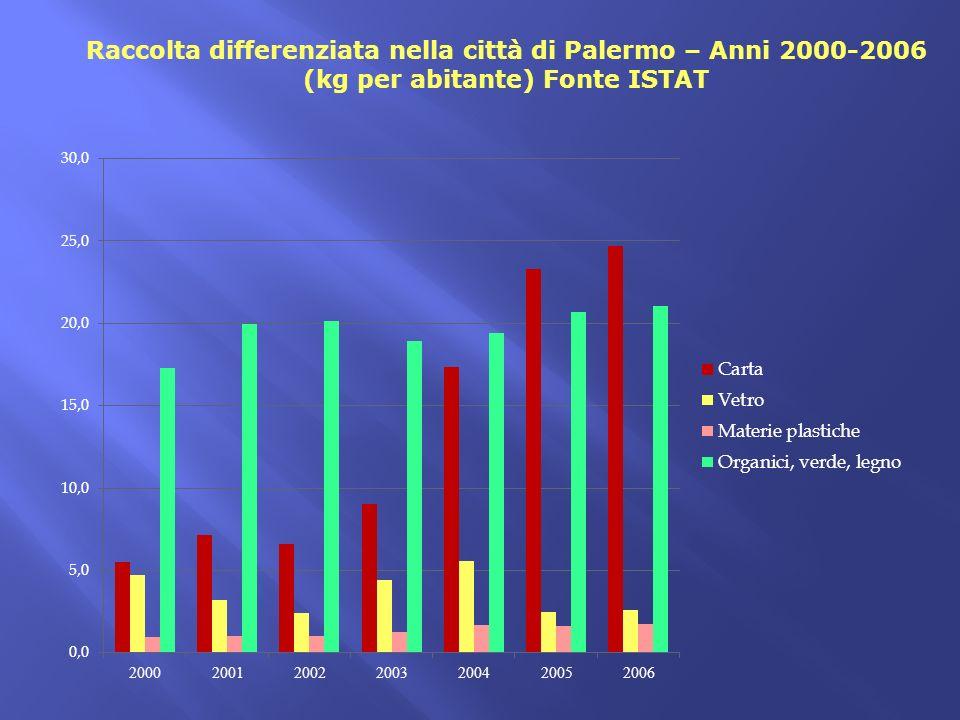Raccolta differenziata nella città di Palermo – Anni 2000-2006 (kg per abitante) Fonte ISTAT