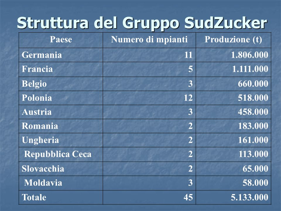 Struttura del Gruppo SudZucker