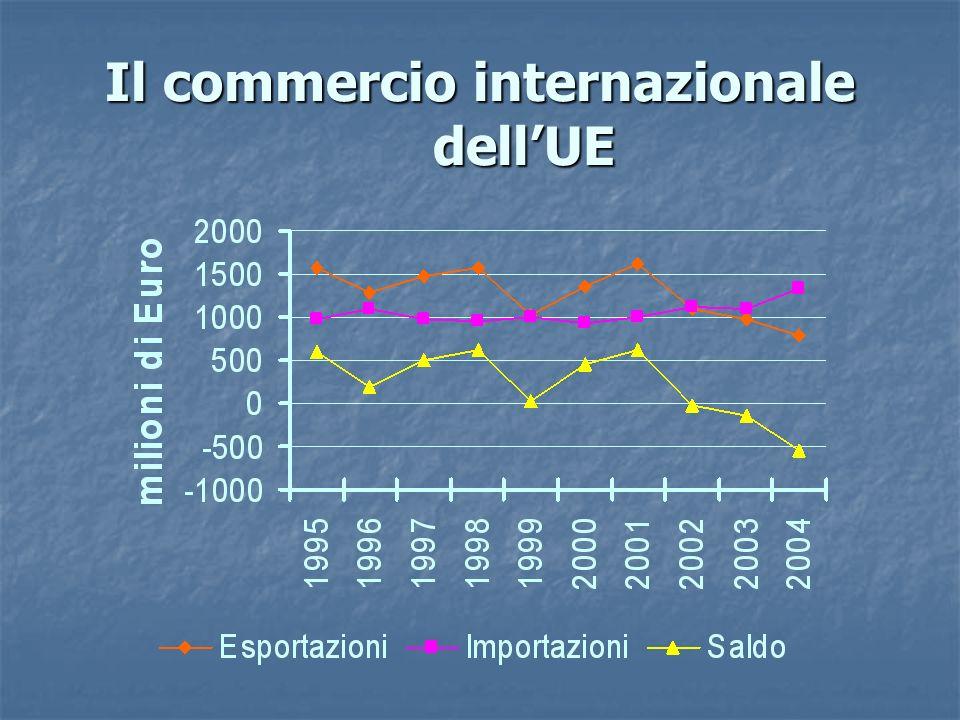 Il commercio internazionale dell'UE