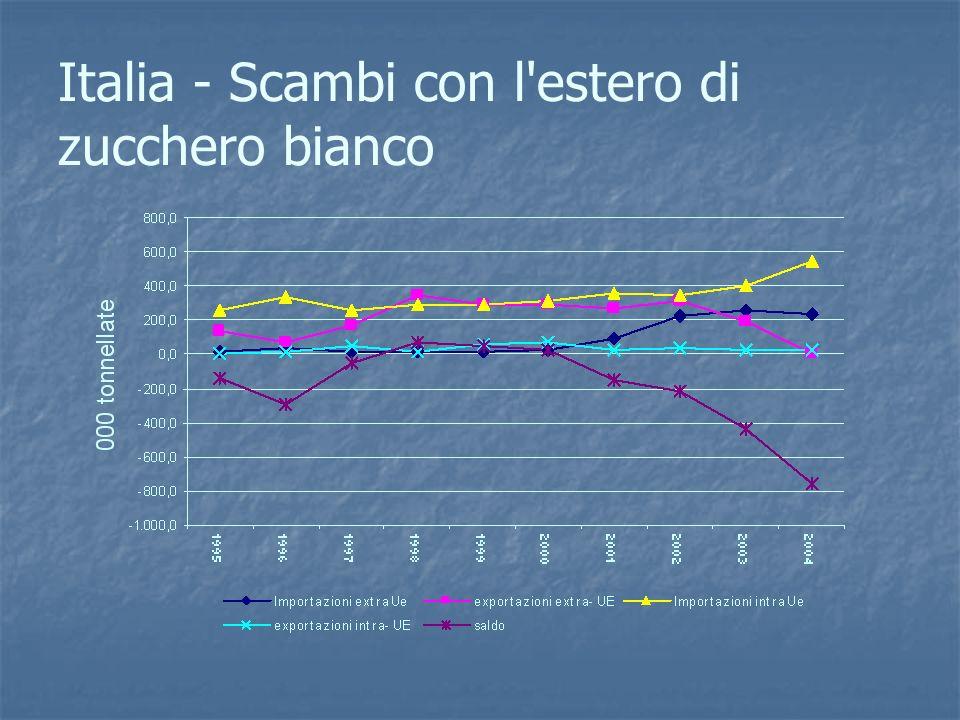 Italia - Scambi con l estero di zucchero bianco