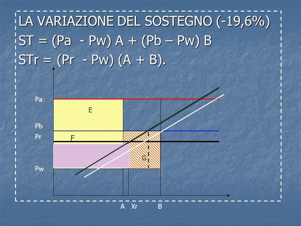 LA VARIAZIONE DEL SOSTEGNO (-19,6%) ST = (Pa - Pw) A + (Pb – Pw) B