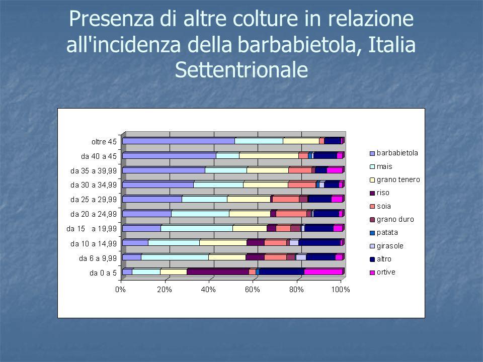 Presenza di altre colture in relazione all incidenza della barbabietola, Italia Settentrionale