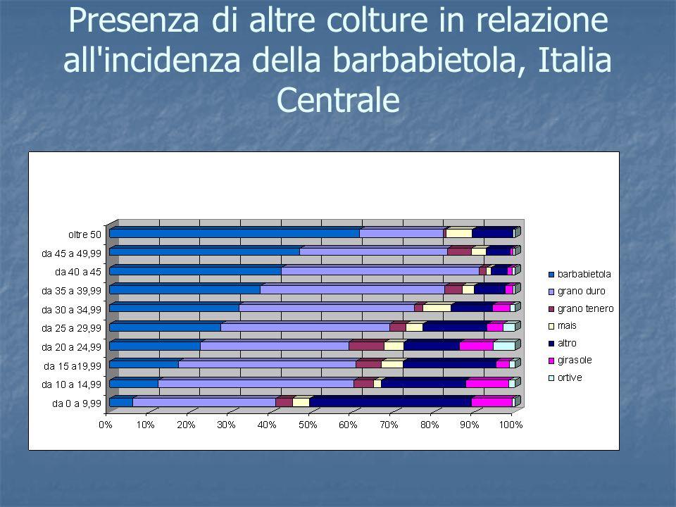 Presenza di altre colture in relazione all incidenza della barbabietola, Italia Centrale