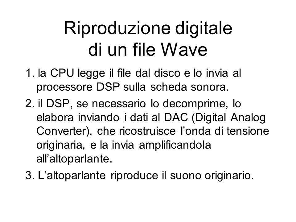 Riproduzione digitale di un file Wave
