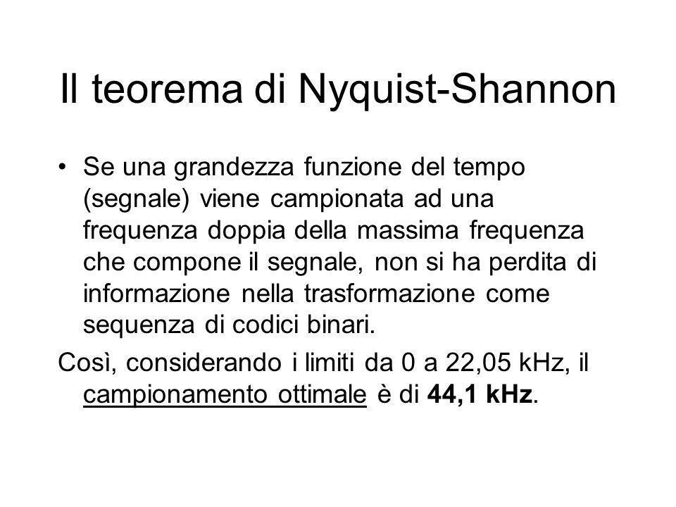 Il teorema di Nyquist-Shannon