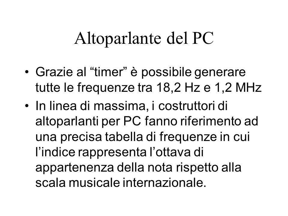 Altoparlante del PC Grazie al timer è possibile generare tutte le frequenze tra 18,2 Hz e 1,2 MHz.