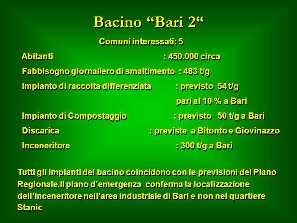 Bacino Bari 2 Comuni interessati: 5 Abitanti : 450.000 circa