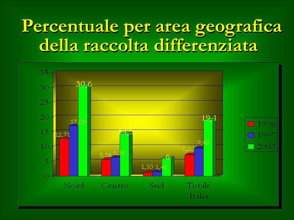 Percentuale per area geografica della raccolta differenziata