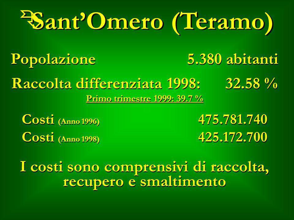 Sant'Omero (Teramo) Popolazione 5.380 abitanti
