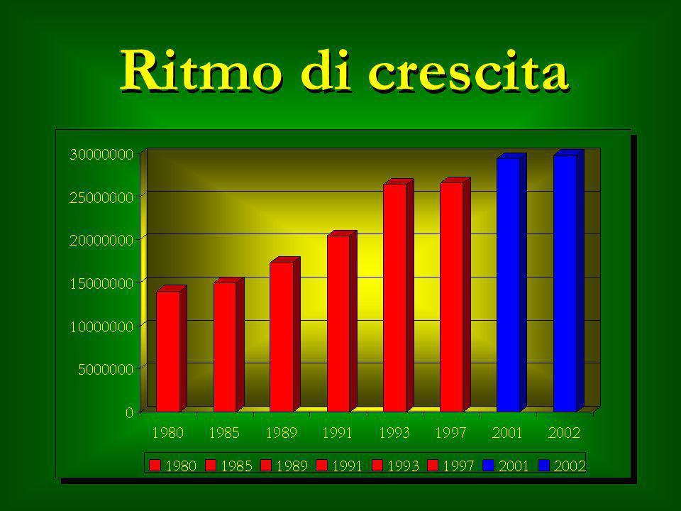 Ritmo di crescita I dati dal 1980 al 1997 sono del Ministero dell'Ambiente.