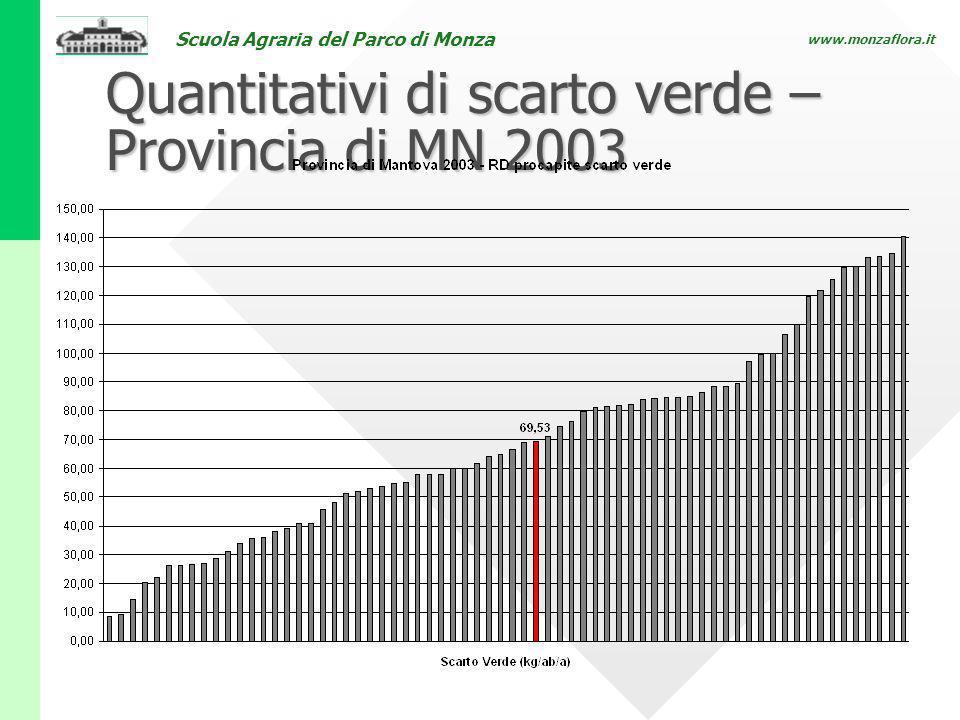 Quantitativi di scarto verde – Provincia di MN 2003