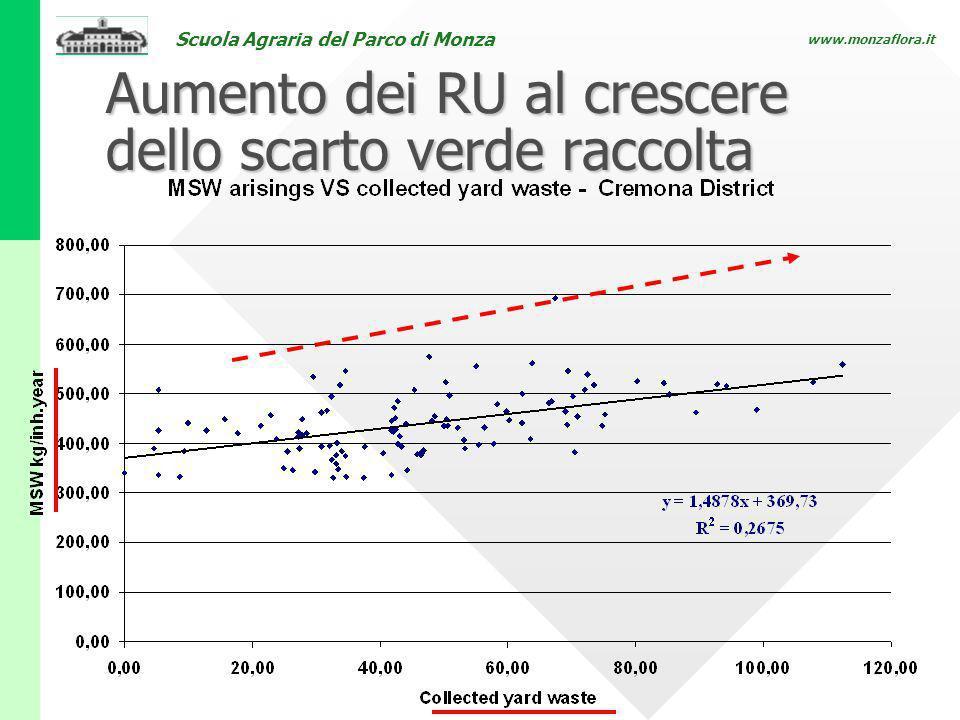 Aumento dei RU al crescere dello scarto verde raccolta