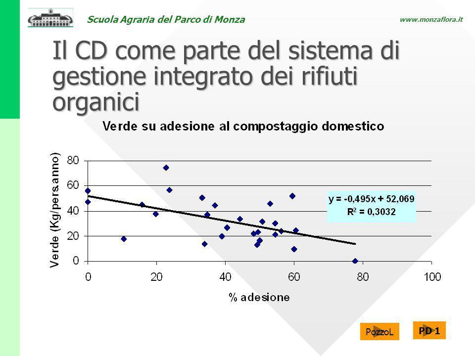 Il CD come parte del sistema di gestione integrato dei rifiuti organici