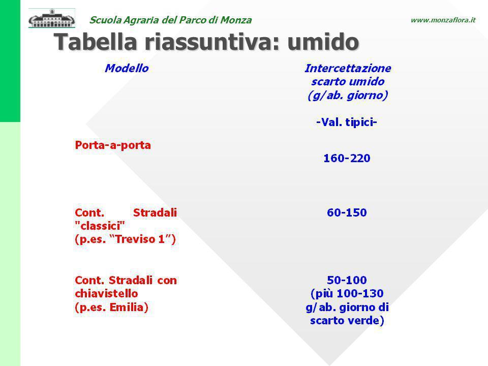 Tabella riassuntiva: umido