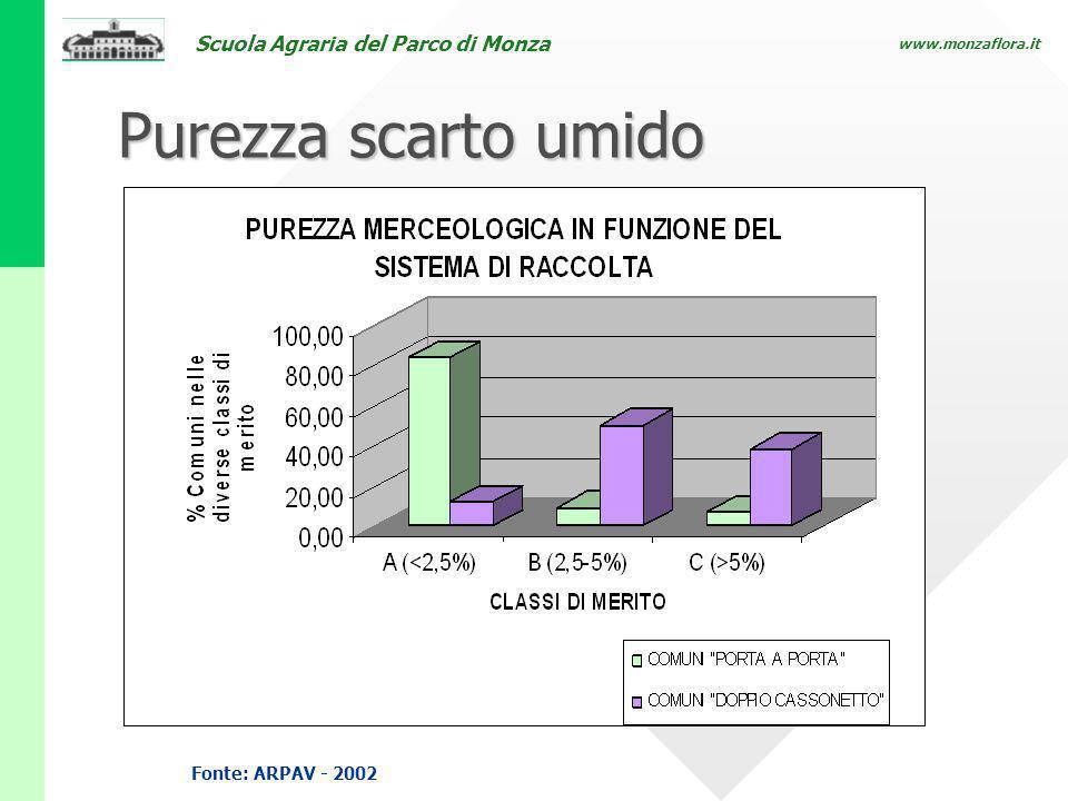 Purezza scarto umido Perugia 3 marzo 2006