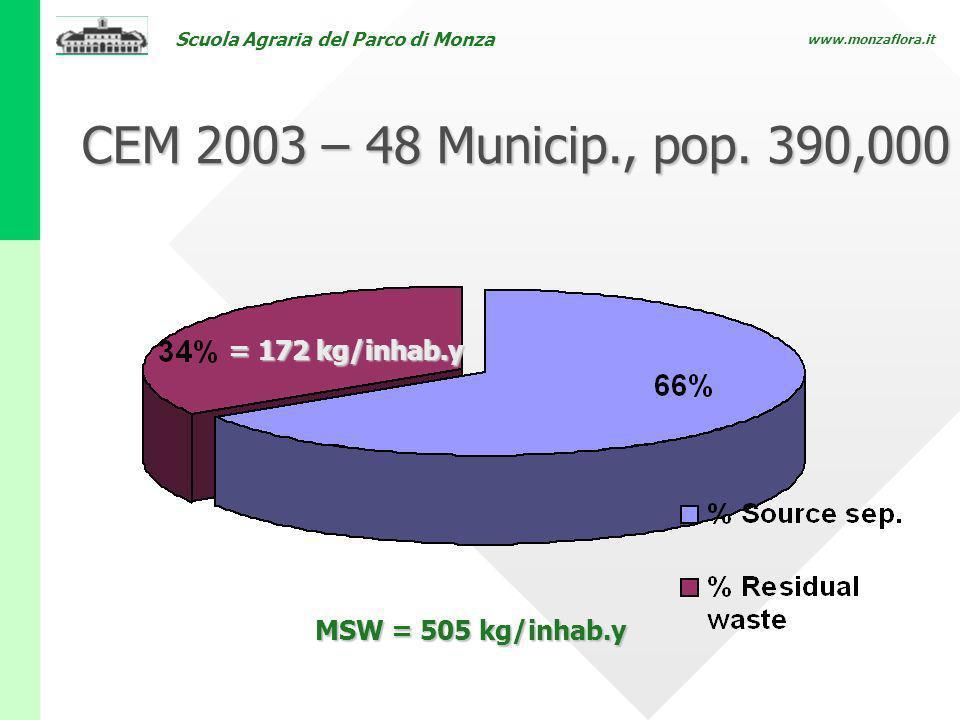 CEM 2003 – 48 Municip., pop. 390,000 = 172 kg/inhab.y