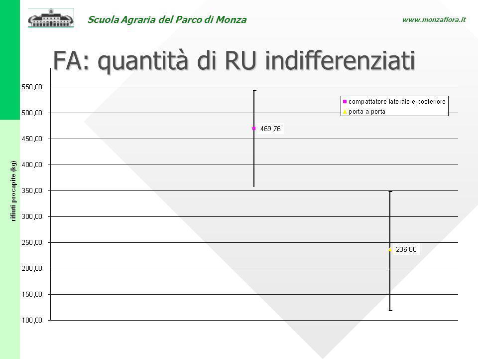 FA: quantità di RU indifferenziati