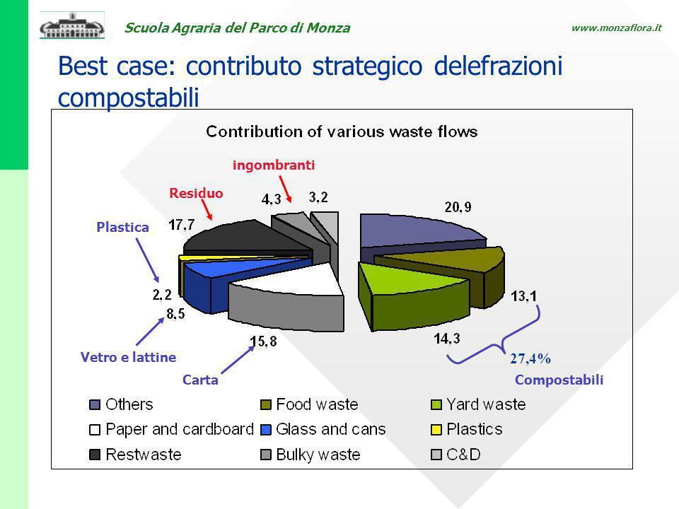 Best case: contributo strategico delefrazioni compostabili