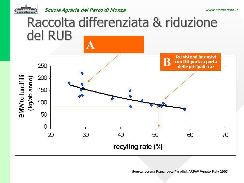 Raccolta differenziata & riduzione del RUB