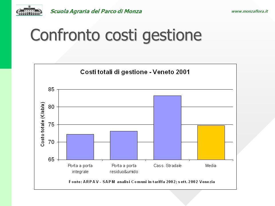 Confronto costi gestione