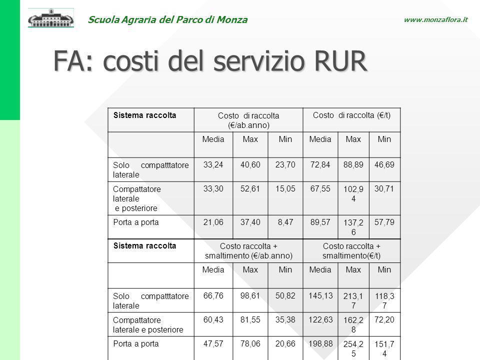 FA: costi del servizio RUR