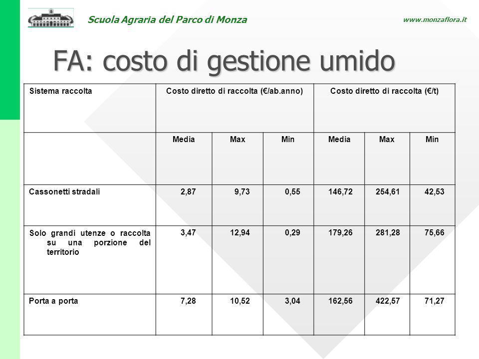 FA: costo di gestione umido