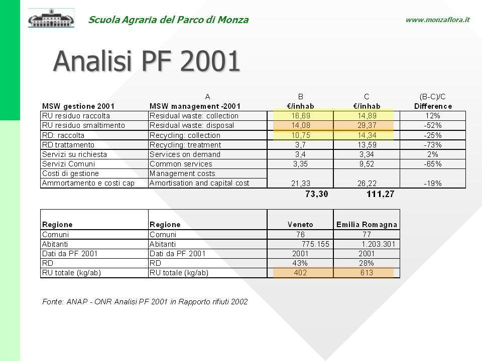 Analisi PF 2001