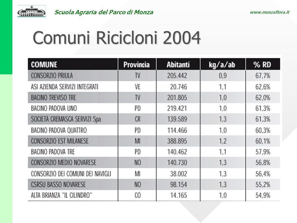 Comuni Ricicloni 2004