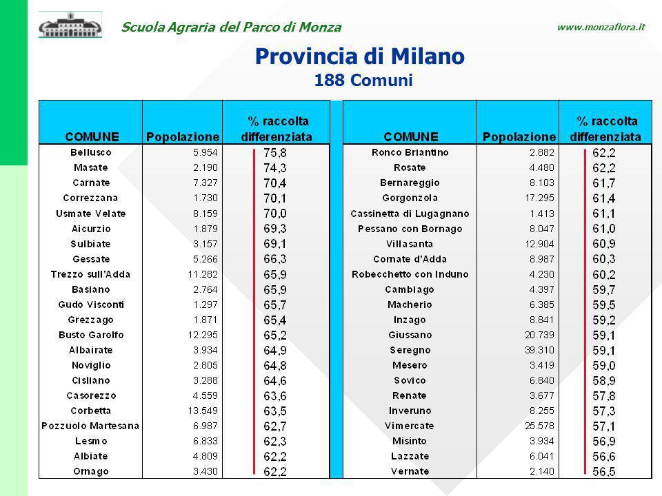 Provincia di Milano 188 Comuni