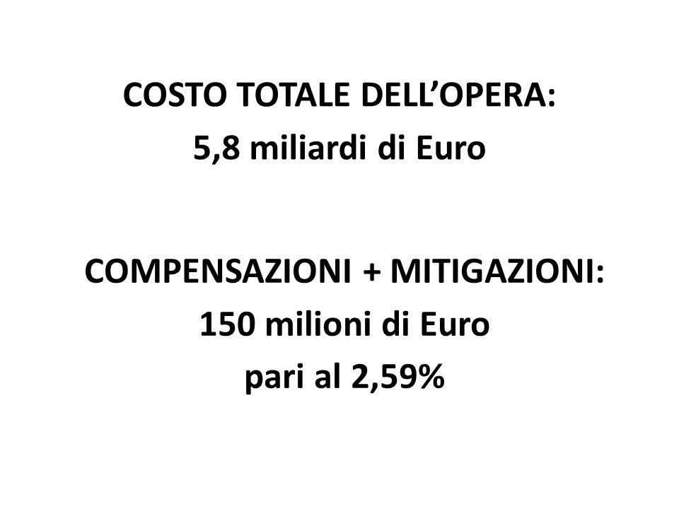 COSTO TOTALE DELL'OPERA: COMPENSAZIONI + MITIGAZIONI: