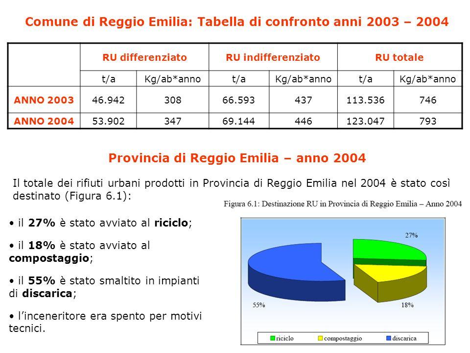 Comune di Reggio Emilia: Tabella di confronto anni 2003 – 2004