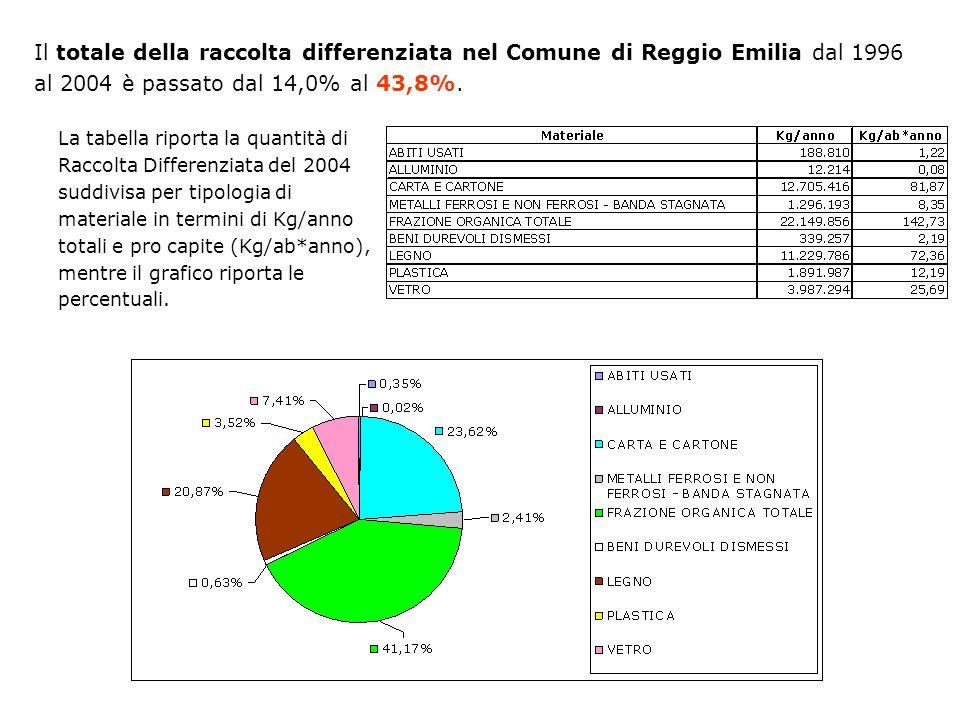 Il totale della raccolta differenziata nel Comune di Reggio Emilia dal 1996 al 2004 è passato dal 14,0% al 43,8%.