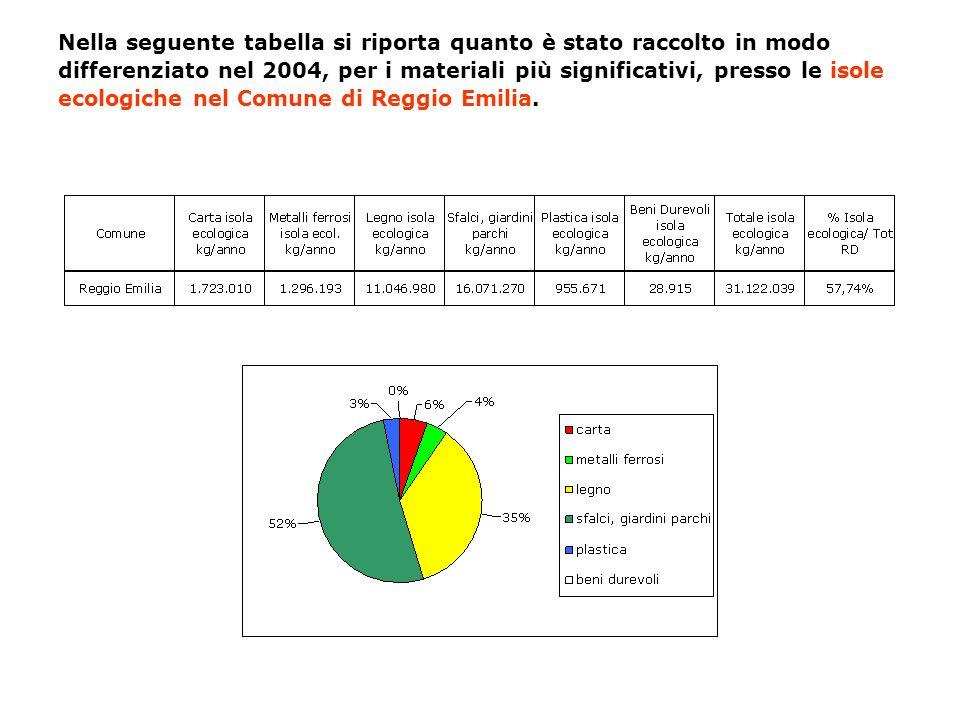 Nella seguente tabella si riporta quanto è stato raccolto in modo differenziato nel 2004, per i materiali più significativi, presso le isole ecologiche nel Comune di Reggio Emilia.