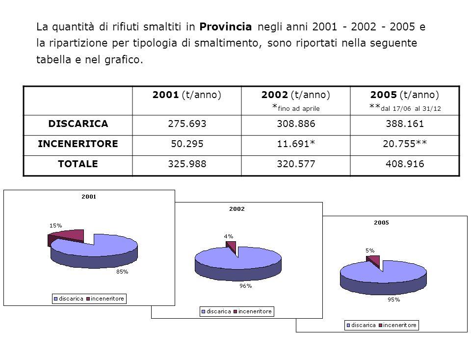 La quantità di rifiuti smaltiti in Provincia negli anni 2001 - 2002 - 2005 e la ripartizione per tipologia di smaltimento, sono riportati nella seguente tabella e nel grafico.