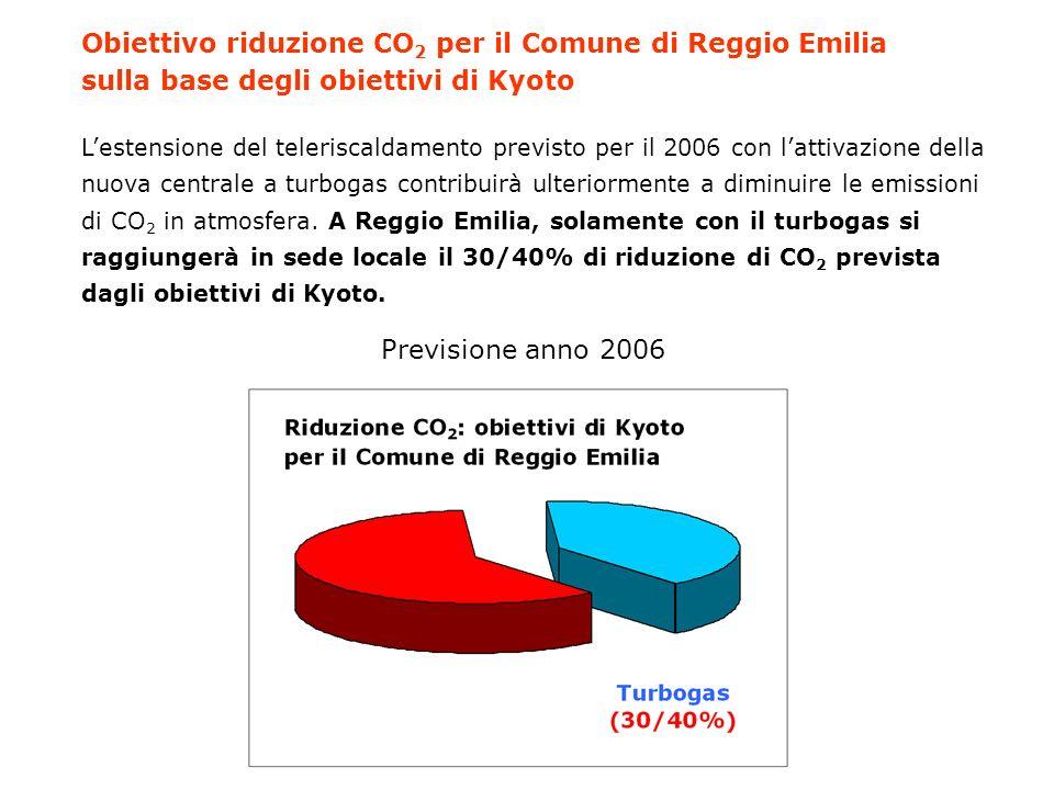 Obiettivo riduzione CO2 per il Comune di Reggio Emilia sulla base degli obiettivi di Kyoto