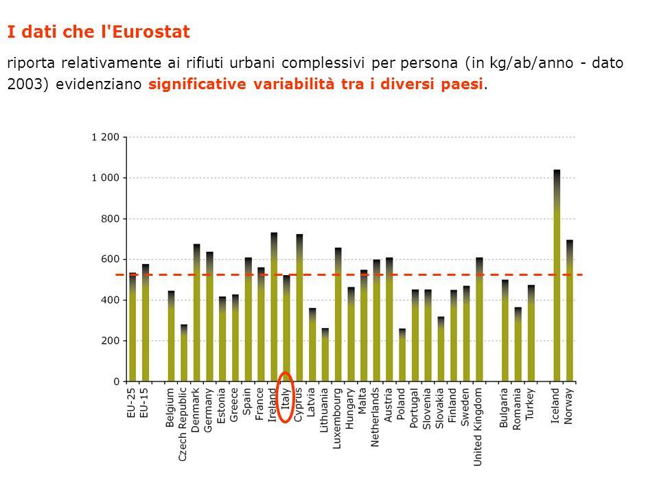 I dati che l Eurostat