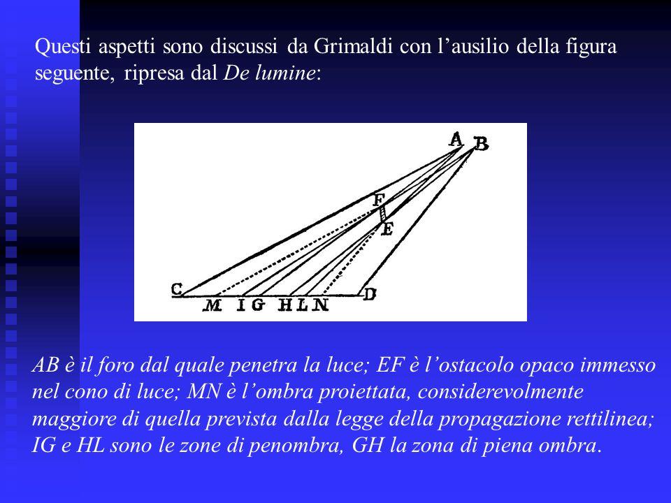 Questi aspetti sono discussi da Grimaldi con l'ausilio della figura
