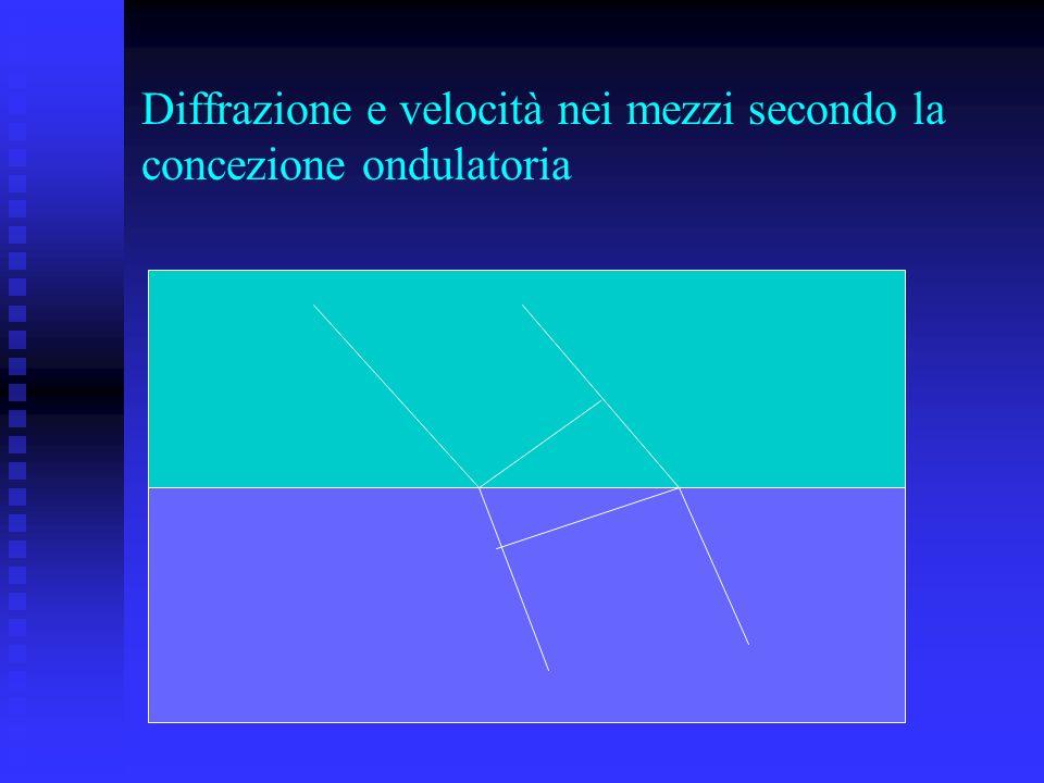 Diffrazione e velocità nei mezzi secondo la concezione ondulatoria