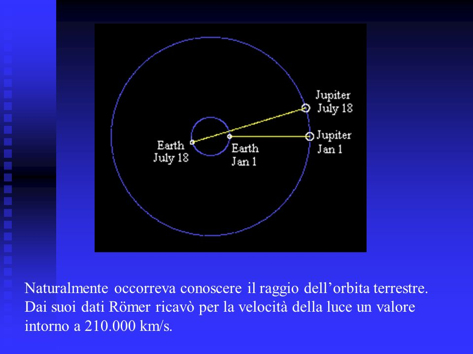 Naturalmente occorreva conoscere il raggio dell'orbita terrestre.