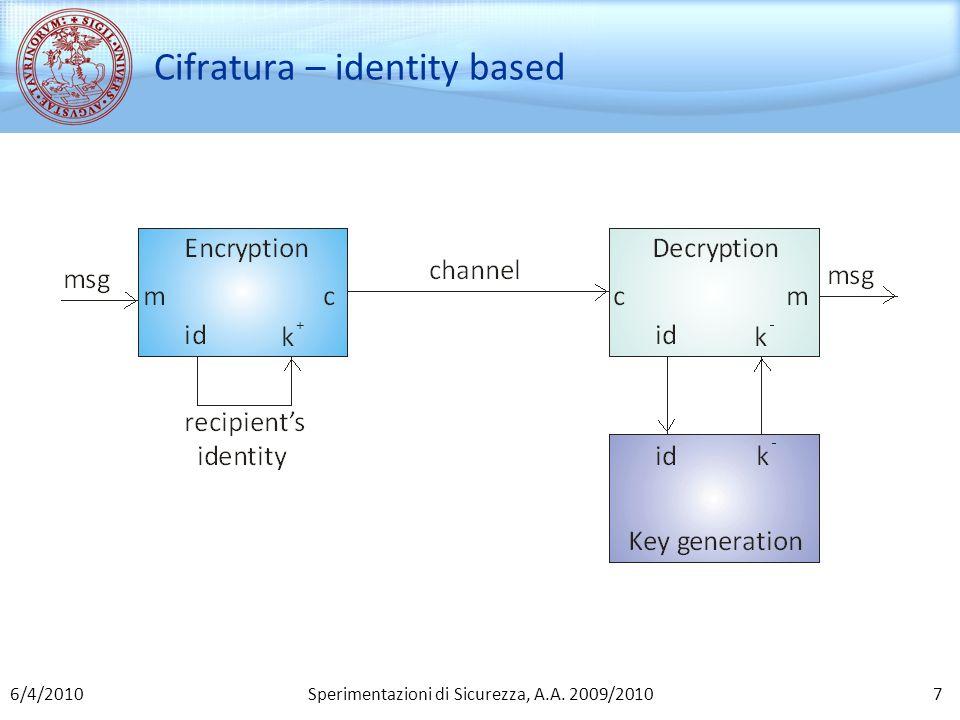 Cifratura – identity based