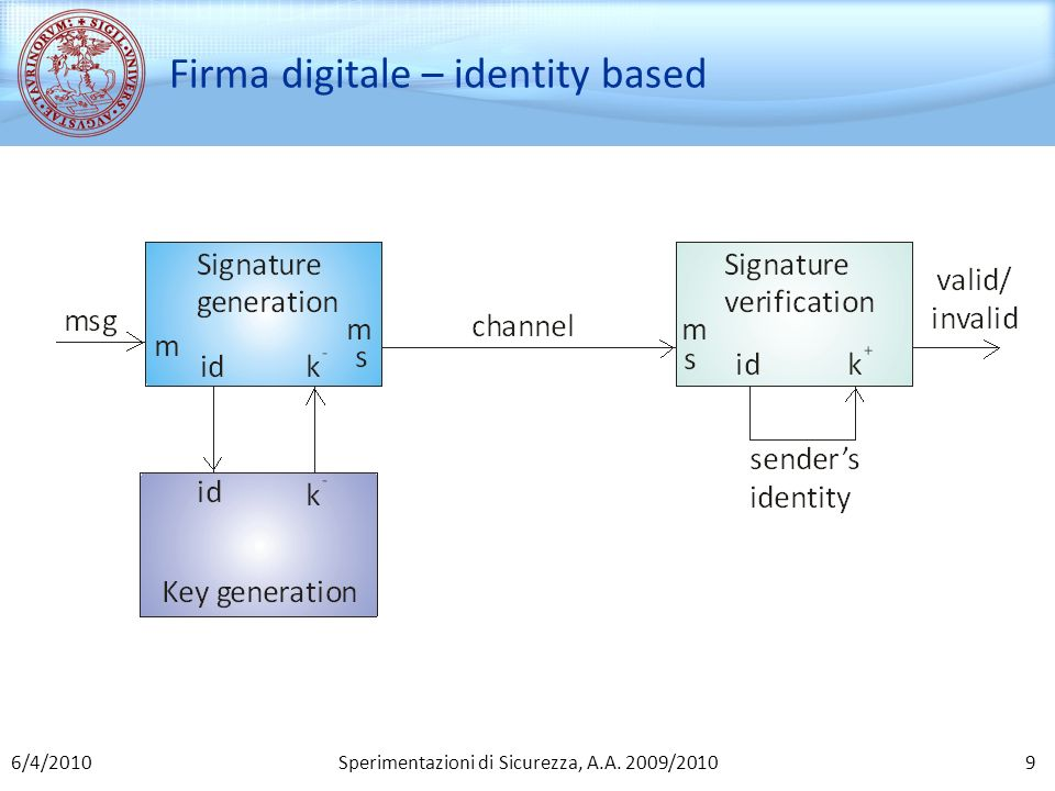 Firma digitale – identity based