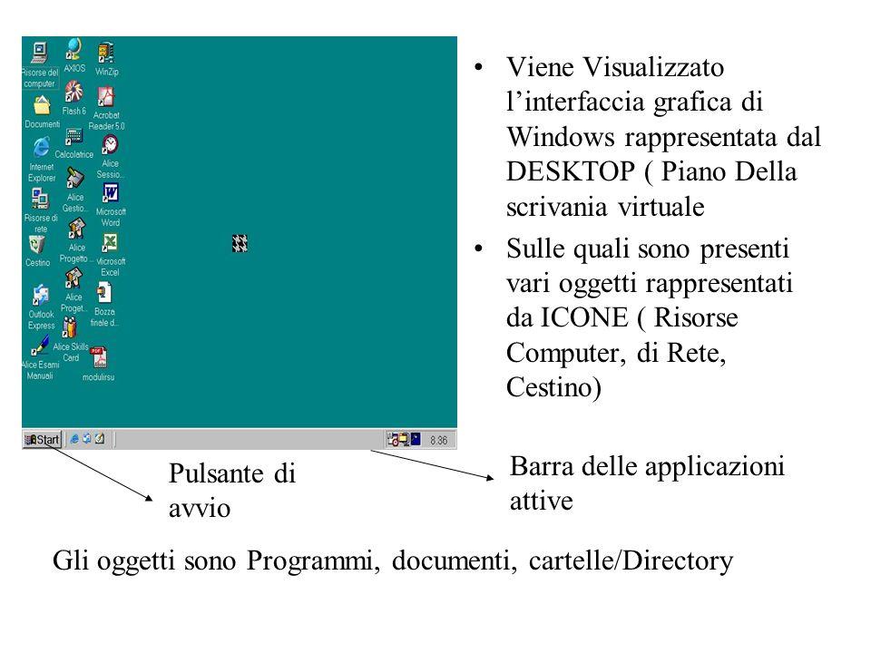 Viene Visualizzato l'interfaccia grafica di Windows rappresentata dal DESKTOP ( Piano Della scrivania virtuale